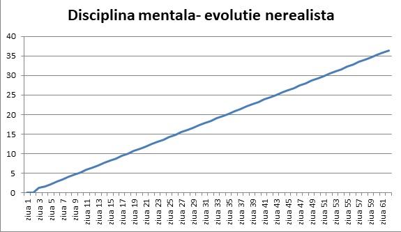 disciplina-mentala-evolutie-nerealista