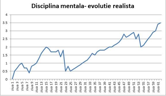 disciplina-mentala-evolutie-realista